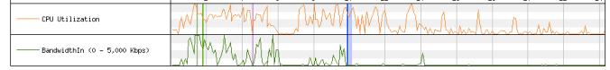 CPU-Bandwidth