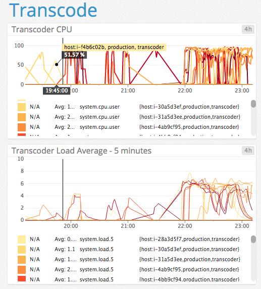 transcode_chart