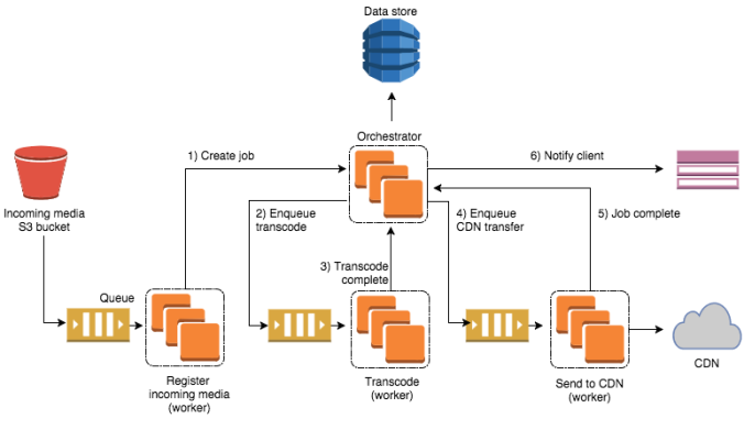 transcodearchitecture